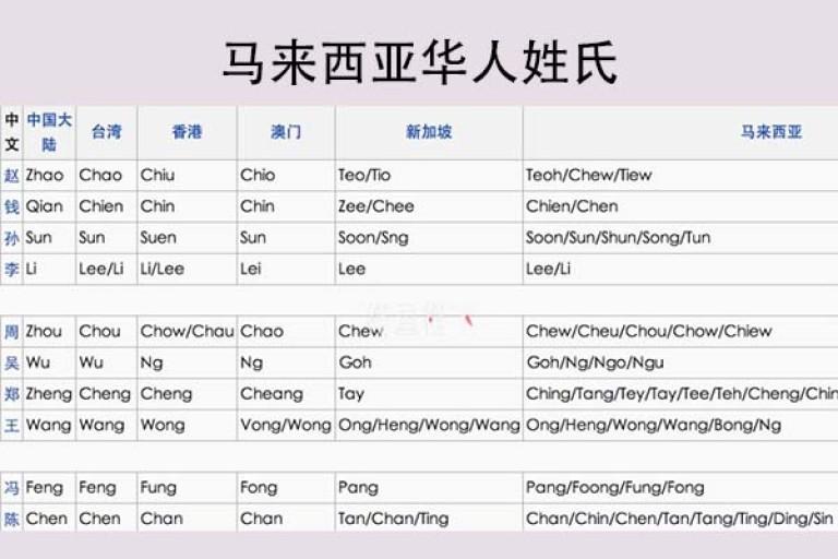 马来西亚华人姓氏这么多岂不是剪不断理还乱?