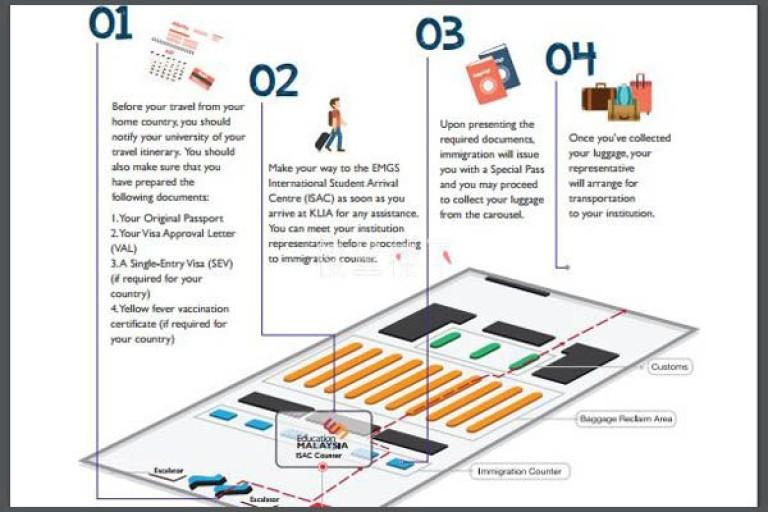 留学马来西亚单次入境签证出来后的入境流程及注意事项